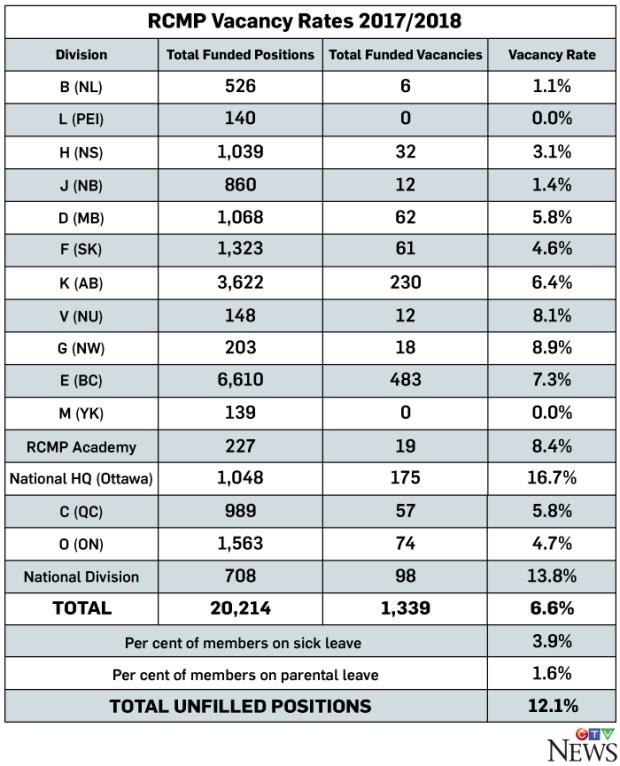 RCMP Vacancy Rates 2017/2018
